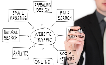 What Generates Website Traffic